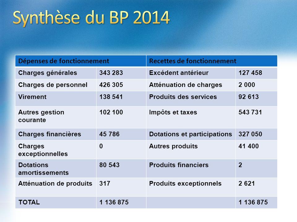 Synthèse du BP 2014 Dépenses de fonctionnement