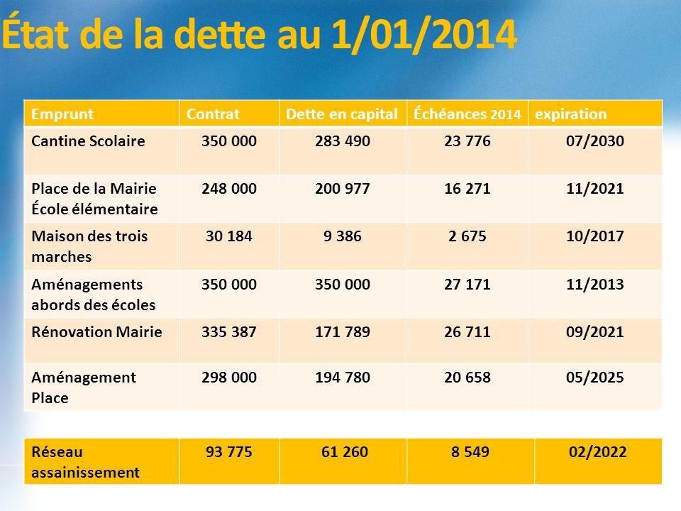 État de la dette au 1/01/2014 Emprunt Contrat Dette en capital