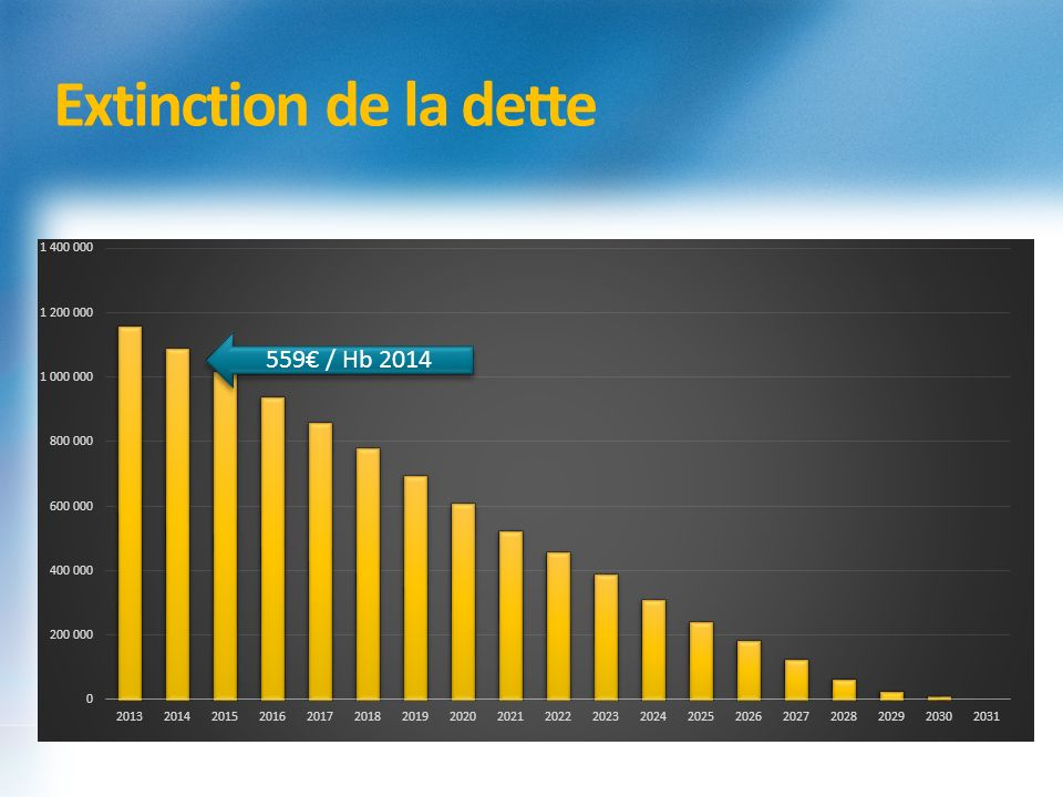 Extinction de la dette 559€ / Hb 2014