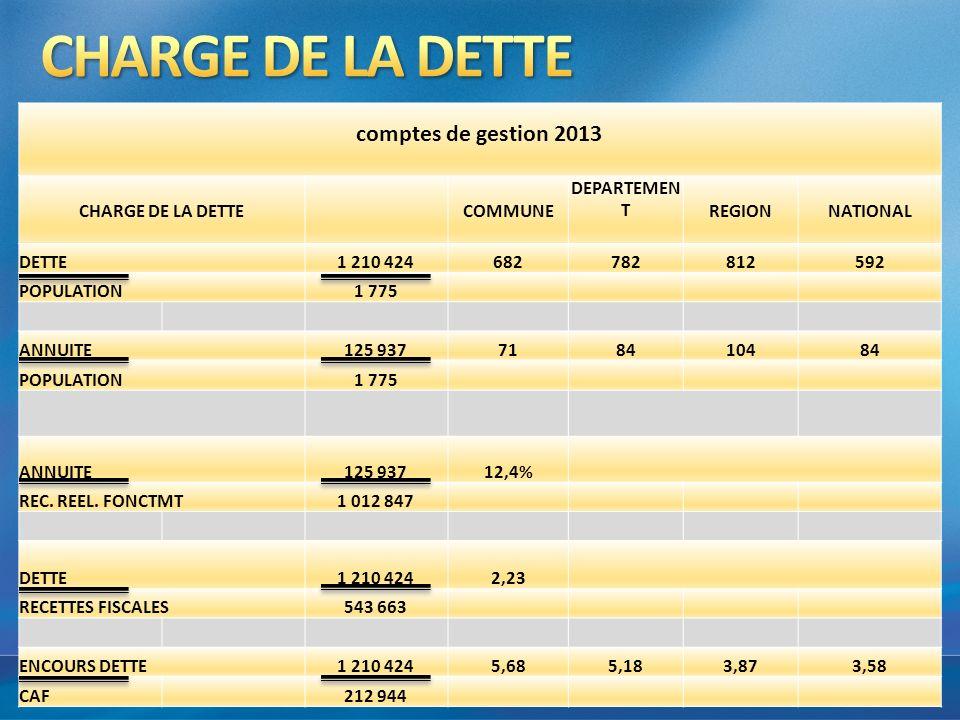 CHARGE DE LA DETTE comptes de gestion 2013 CHARGE DE LA DETTE COMMUNE