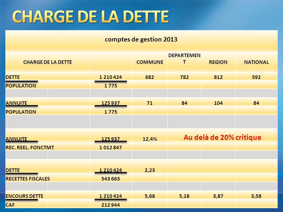 CHARGE DE LA DETTE Au delà de 20% critique comptes de gestion 2013