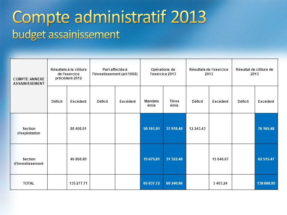 Compte administratif 2013 budget assainissement