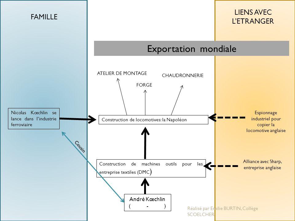 Exportation mondiale LIENS AVEC L'ETRANGER FAMILLE André Kœchlin ( - )