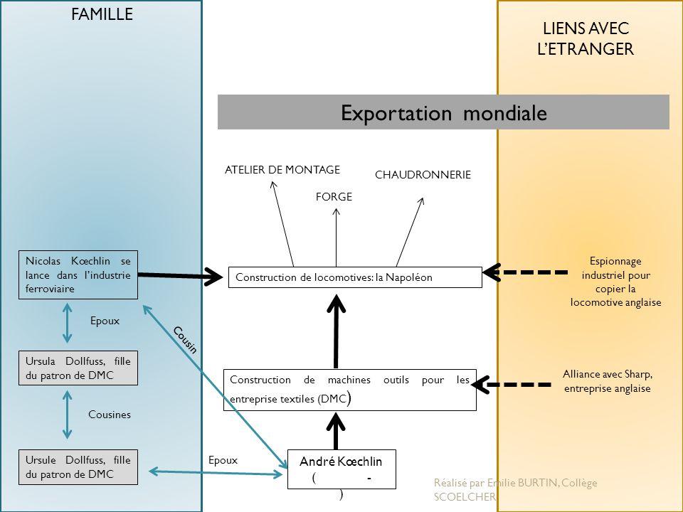 Exportation mondiale FAMILLE LIENS AVEC L'ETRANGER André Kœchlin ( - )