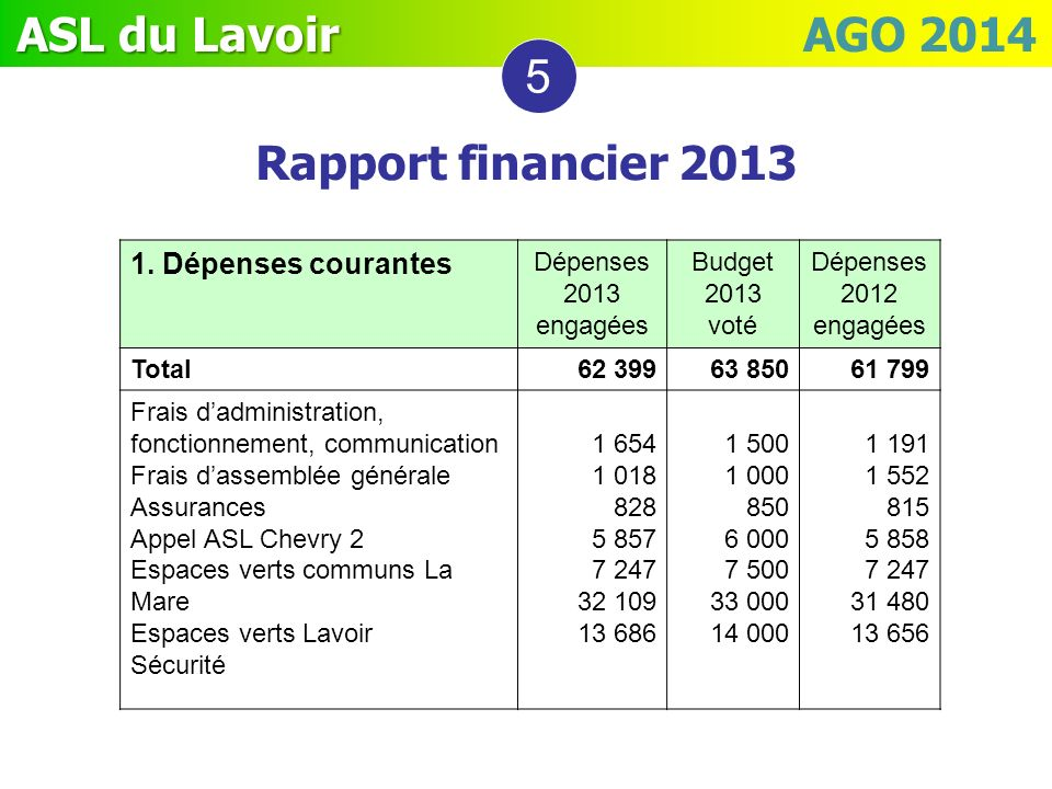 5 Rapport financier 2013 1. Dépenses courantes Dépenses 2013 engagées