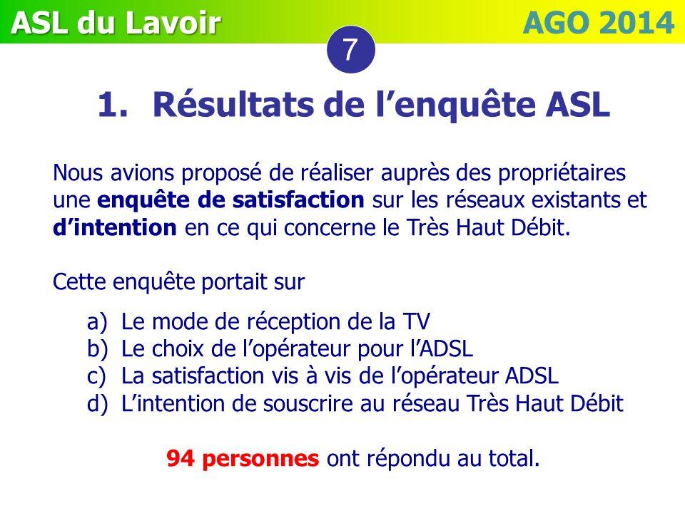 Résultats de l'enquête ASL