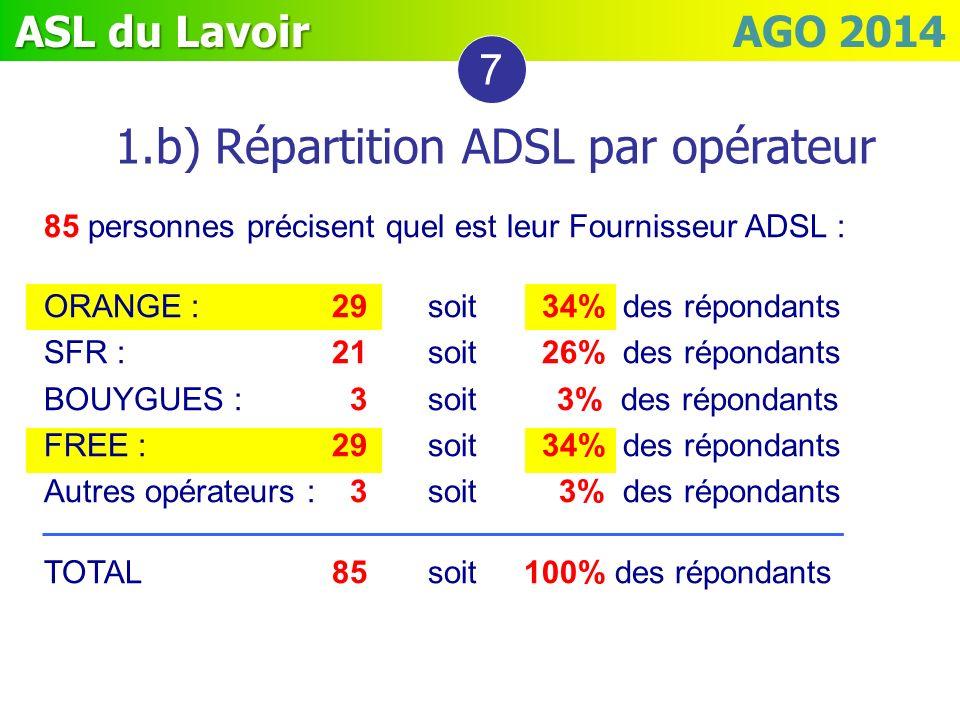1.b) Répartition ADSL par opérateur