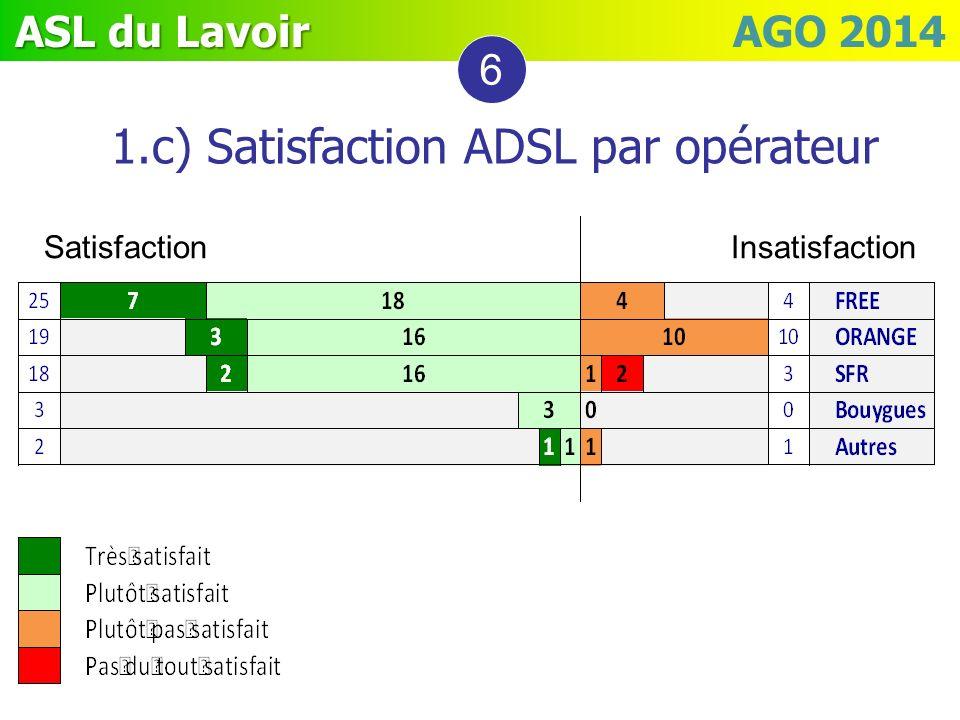 1.c) Satisfaction ADSL par opérateur