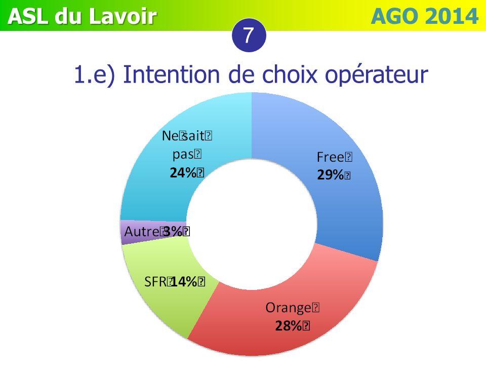 1.e) Intention de choix opérateur