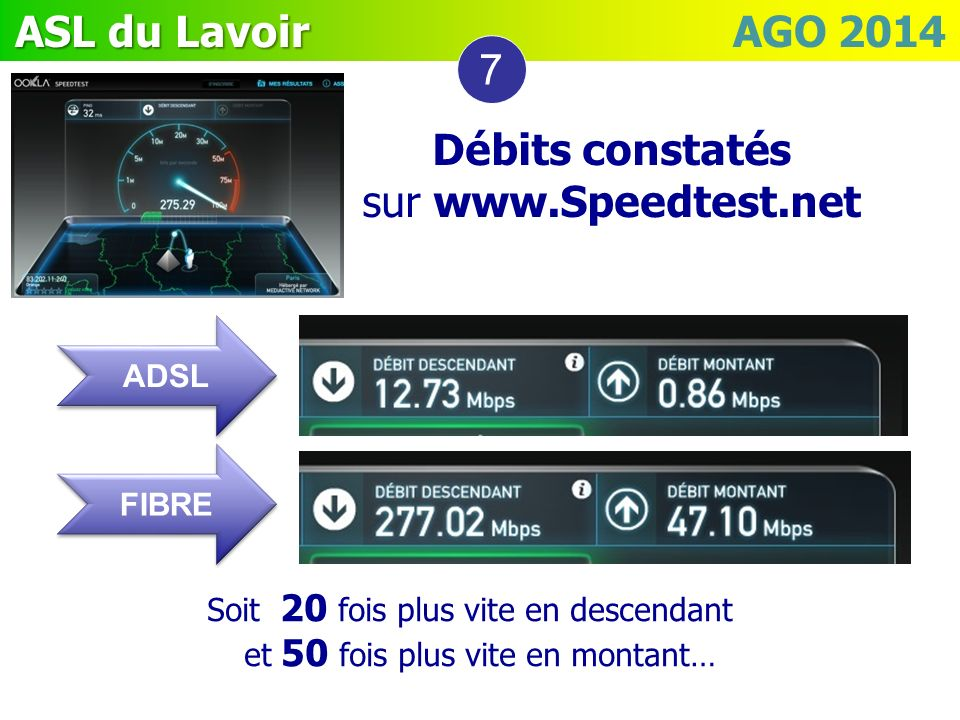 7 Débits constatés sur www.Speedtest.net ADSL FIBRE