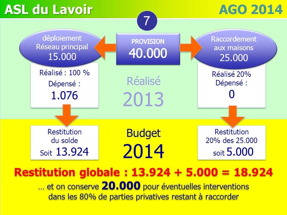 7 Réalisé. 2013. déploiement Réseau principal. 15.000. Raccordement aux maisons. 25.000. PROVISION.