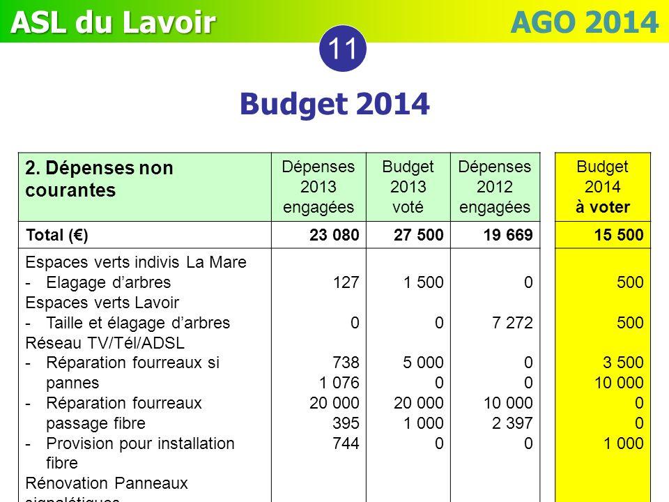 11 Budget 2014 2. Dépenses non courantes Dépenses 2013 engagées