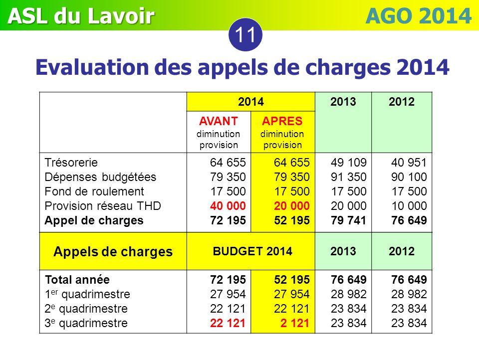 Evaluation des appels de charges 2014