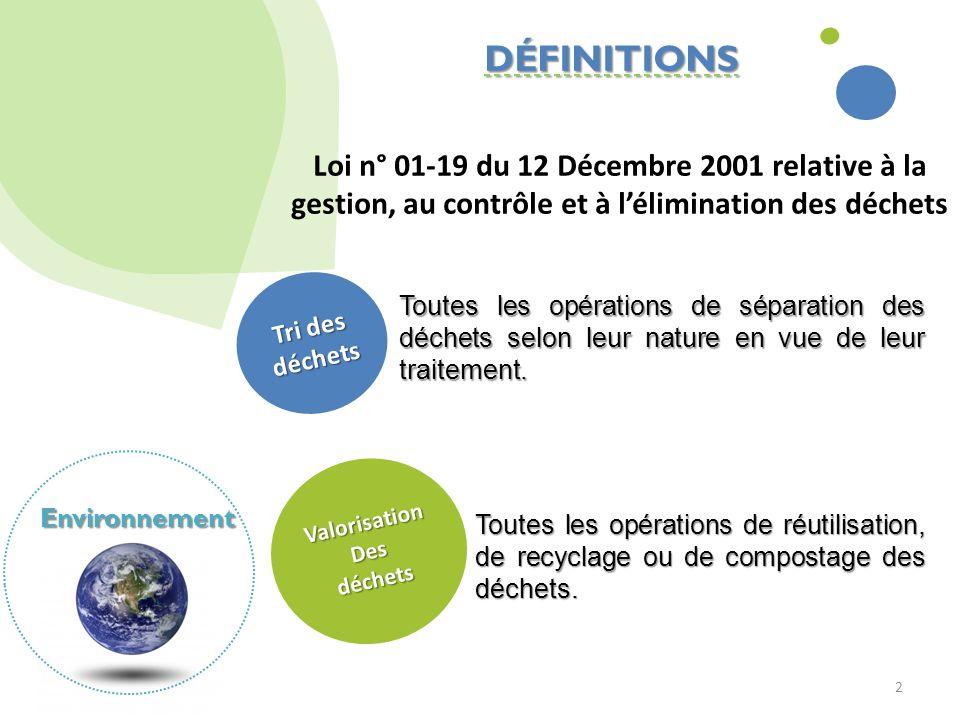VERSION TEST DÉFINITIONS. Loi n° 01-19 du 12 Décembre 2001 relative à la gestion, au contrôle et à l'élimination des déchets.