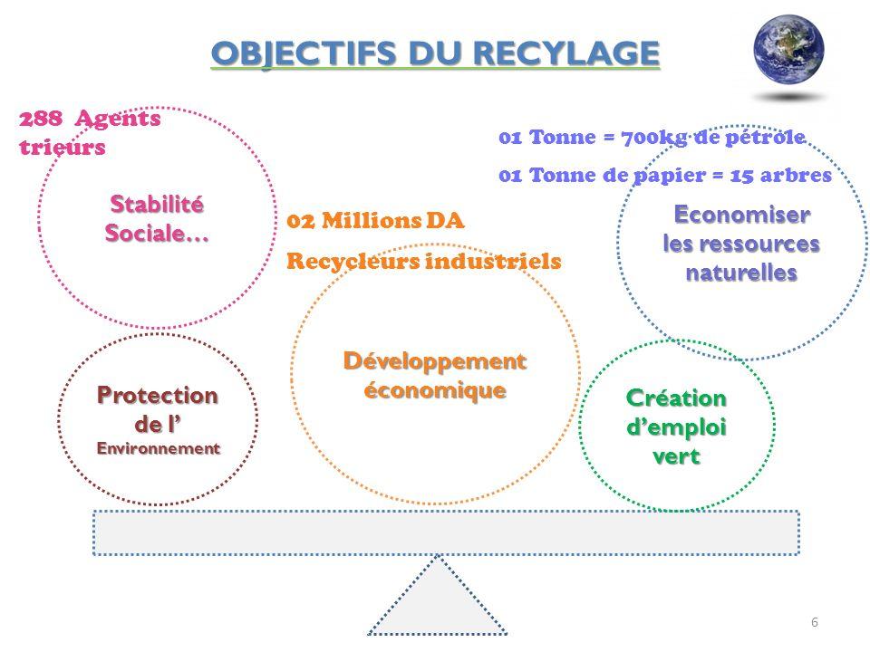 OBJECTIFS DU RECYLAGE 288 Agents trieurs Stabilité Sociale…