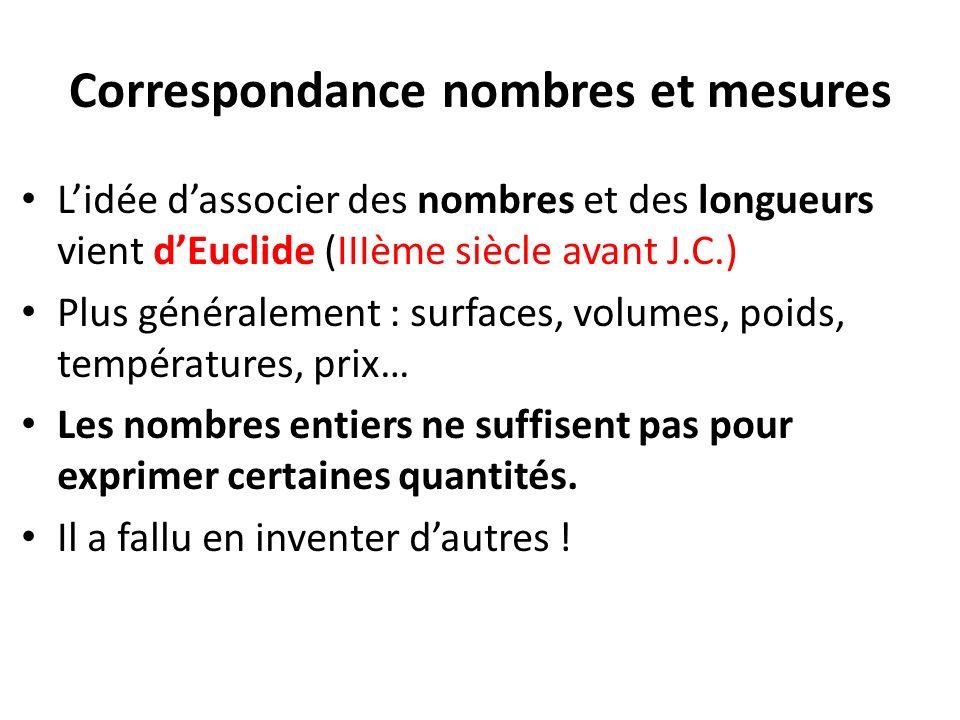 Correspondance nombres et mesures