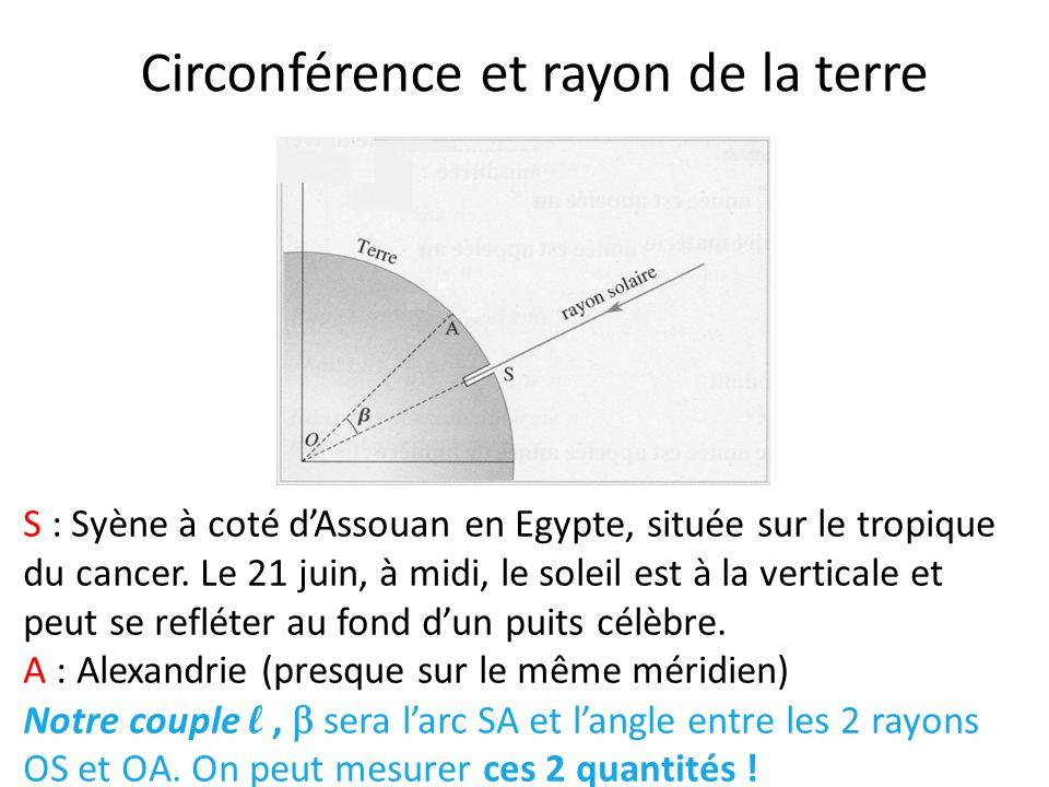 Circonférence et rayon de la terre