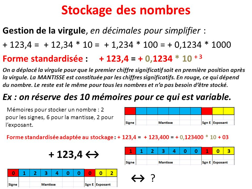 Stockage des nombres + 123,4 ↔ ↔