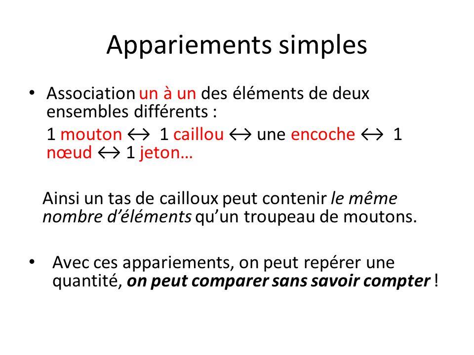 Appariements simples Association un à un des éléments de deux ensembles différents : 1 mouton ↔ 1 caillou ↔ une encoche ↔ 1 nœud ↔ 1 jeton…