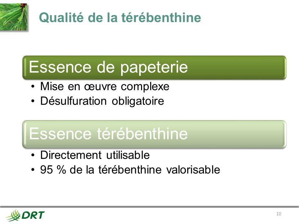 Qualité de la térébenthine