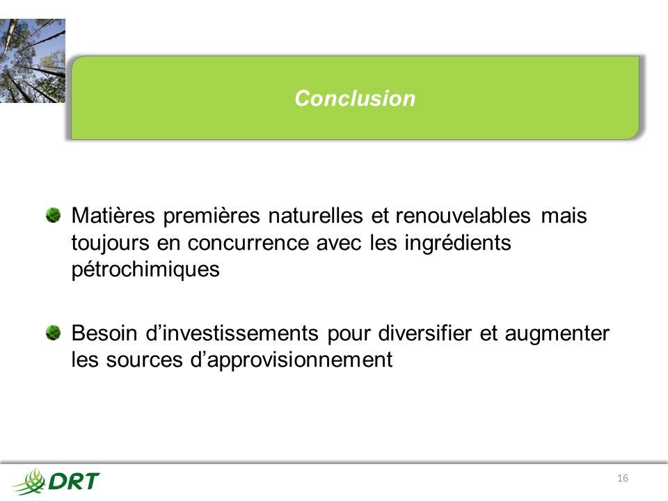 Conclusion Matières premières naturelles et renouvelables mais toujours en concurrence avec les ingrédients pétrochimiques.