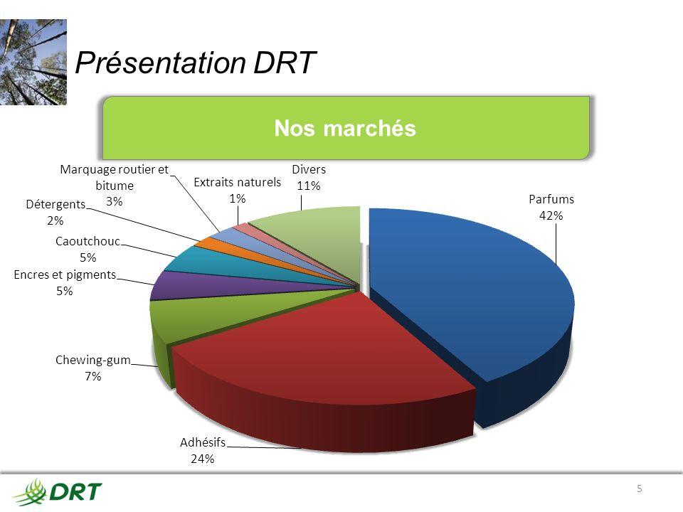 Présentation DRT Nos marchés