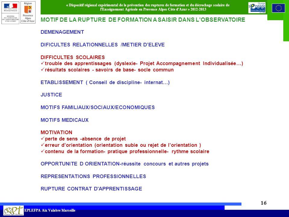 MOTIF DE LA RUPTURE DE FORMATION A SAISIR DANS L OBSERVATOIRE GRILLE DE RECUEIL DES DONNEES PAR ETA