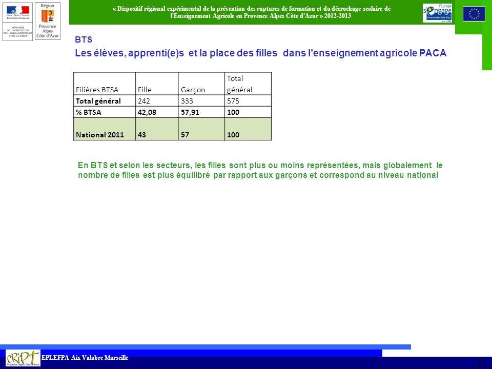 BTS Les élèves, apprenti(e)s et la place des filles dans l'enseignement agricole PACA. DPR 2010/2011.