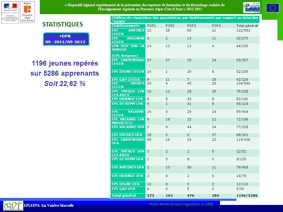 1196 jeunes repérés sur 5286 apprenants Soit 22,62 %