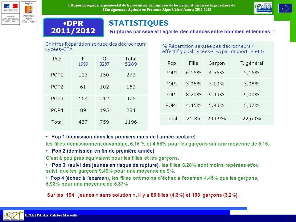 DPR 2011/2012 DPR 2010/2011 STATISTIQUES