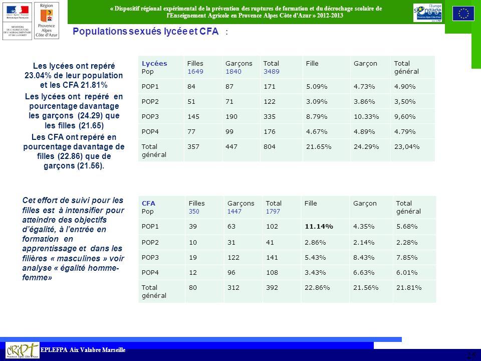 Les lycées ont repéré 23.04% de leur population et les CFA 21.81%