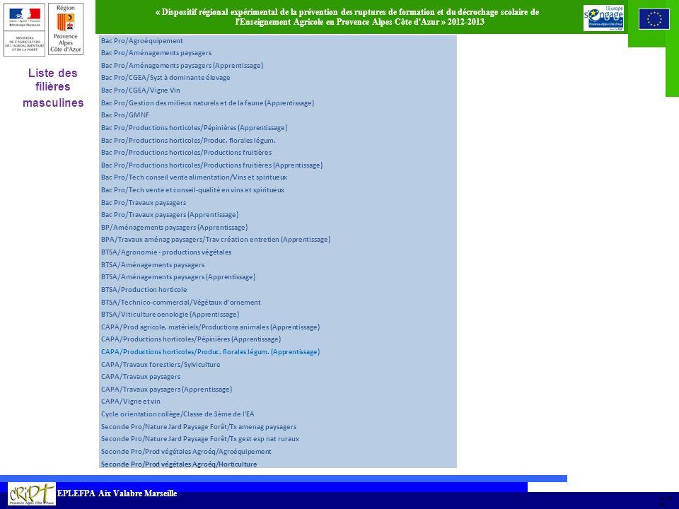 Liste des filières masculines