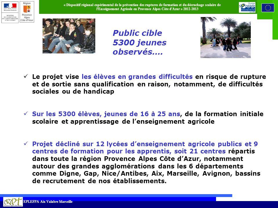 Public cible 5300 jeunes observés….