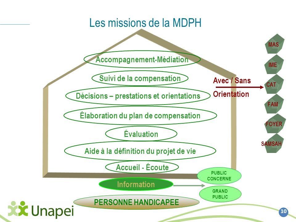 Les missions de la MDPH Accompagnement-Médiation