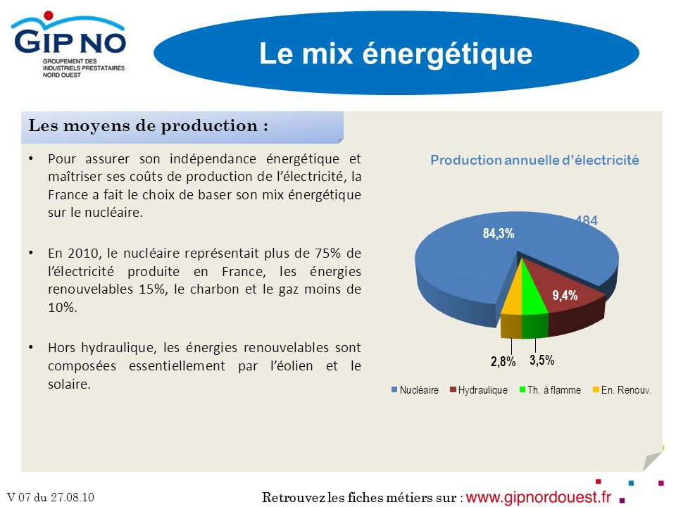 Le mix énergétique Les moyens de production :