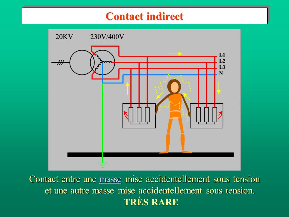 Contact indirect Contact entre une masse mise accidentellement sous tension et une autre masse mise accidentellement sous tension.