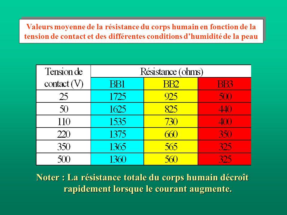 Valeurs moyenne de la résistance du corps humain en fonction de la tension de contact et des différentes conditions d'humidité de la peau