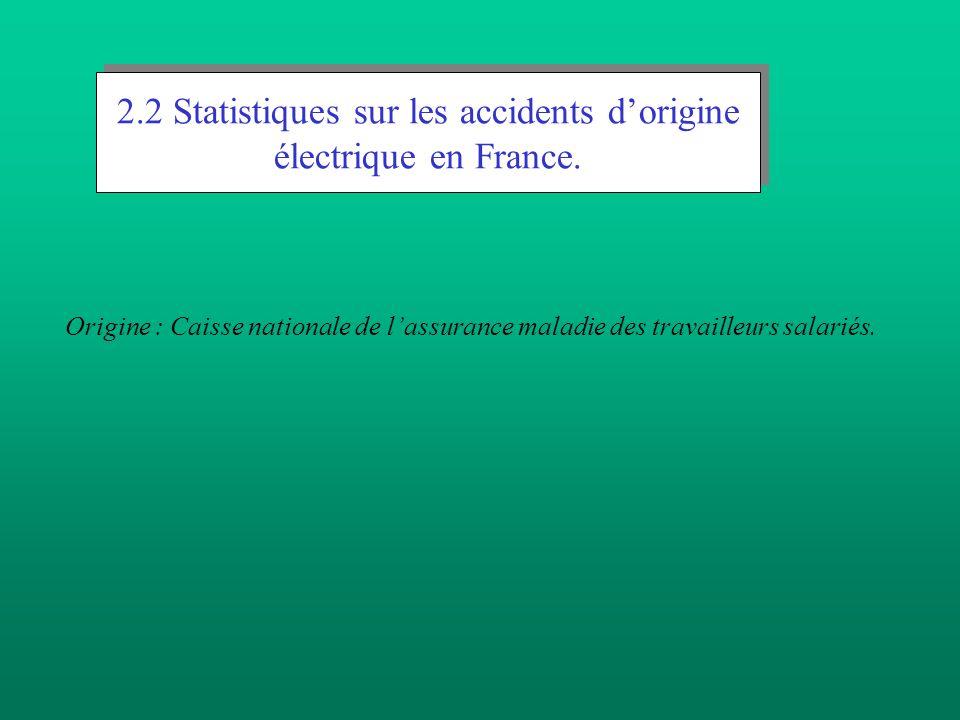 2.2 Statistiques sur les accidents d'origine électrique en France.