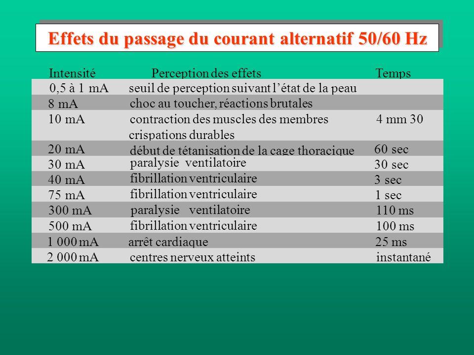 Effets du passage du courant alternatif 50/60 Hz