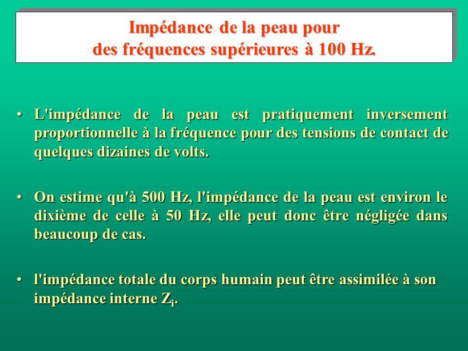Impédance de la peau pour des fréquences supérieures à 100 Hz.