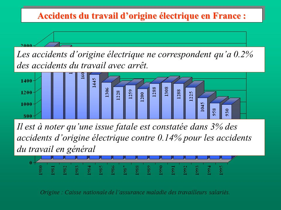 Accidents du travail d'origine électrique en France :