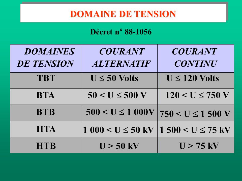 DOMAINE DE TENSION DOMAINES COURANT COURANT DE TENSION ALTERNATIF
