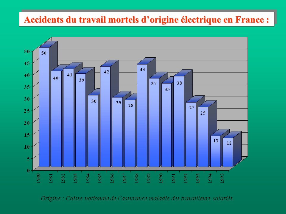 Accidents du travail mortels d'origine électrique en France :