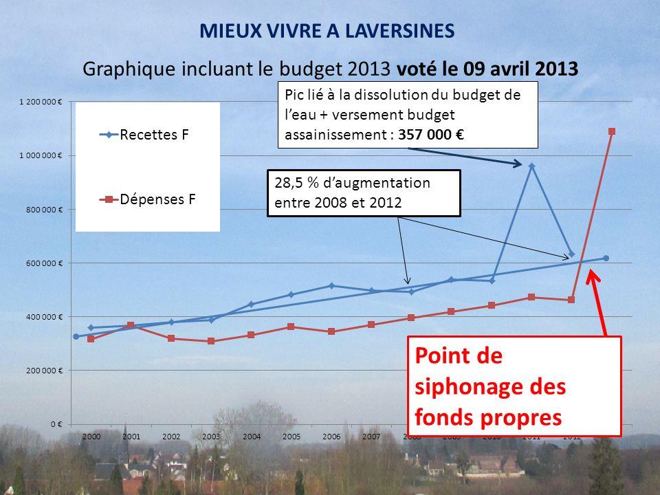Graphique incluant le budget 2013 voté le 09 avril 2013