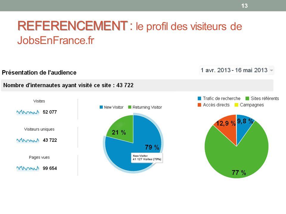 REFERENCEMENT : le profil des visiteurs de JobsEnFrance.fr