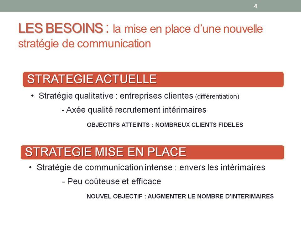 LES BESOINS : la mise en place d'une nouvelle stratégie de communication