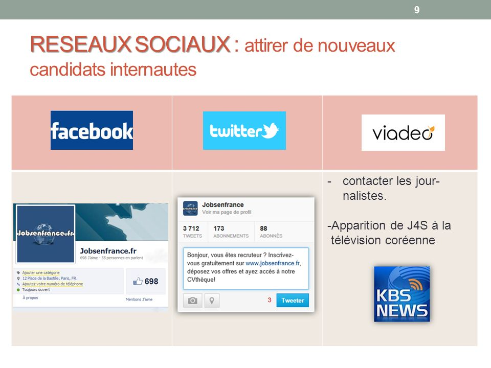 RESEAUX SOCIAUX : attirer de nouveaux candidats internautes