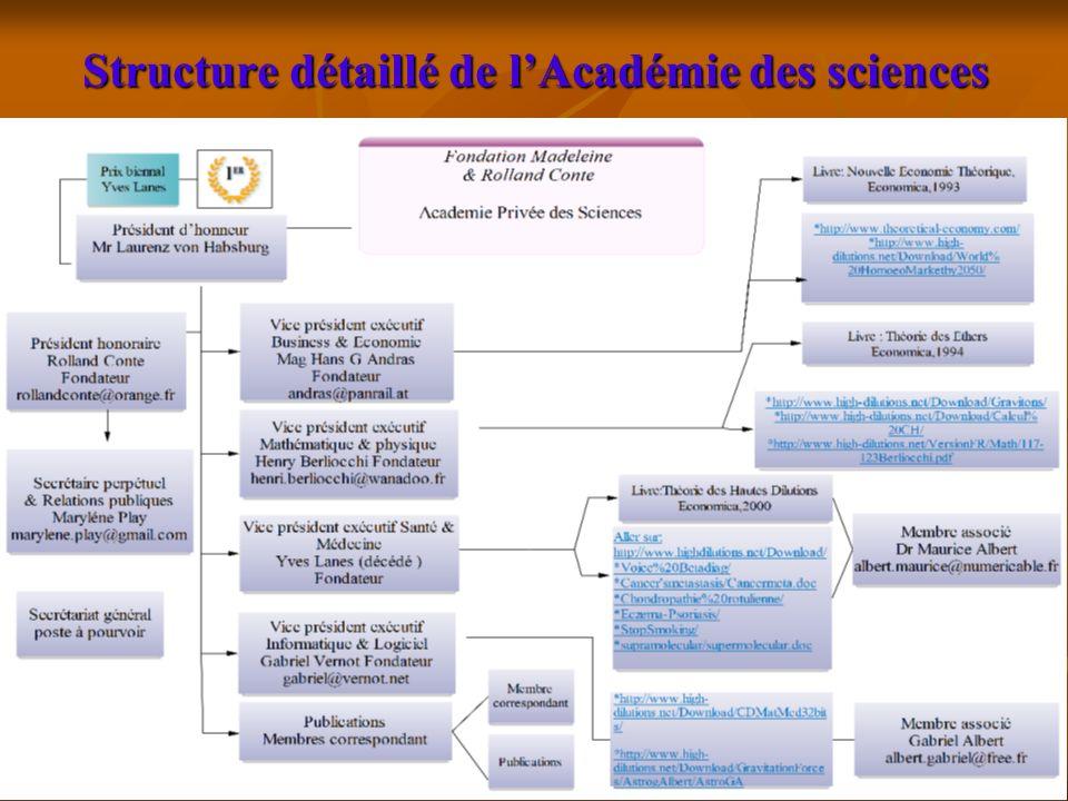 Structure détaillé de l'Académie des sciences