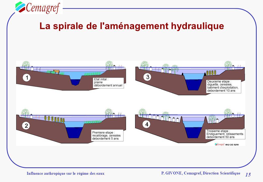 La spirale de l aménagement hydraulique