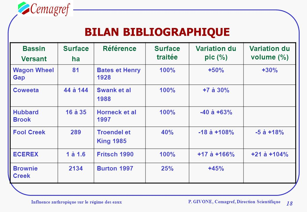 BILAN BIBLIOGRAPHIQUE Variation du volume (%)